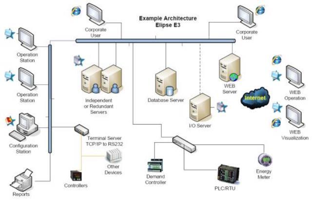 Cách thức hoạt động của phần mềm ELIPSE E3 - SAFEnergy - Đại